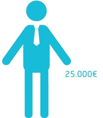 Grafik eines Gesellschafters mit Mindesteinlage | microtech.de