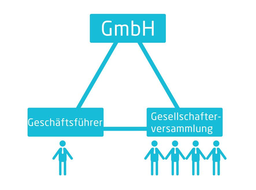Definition Gmbh