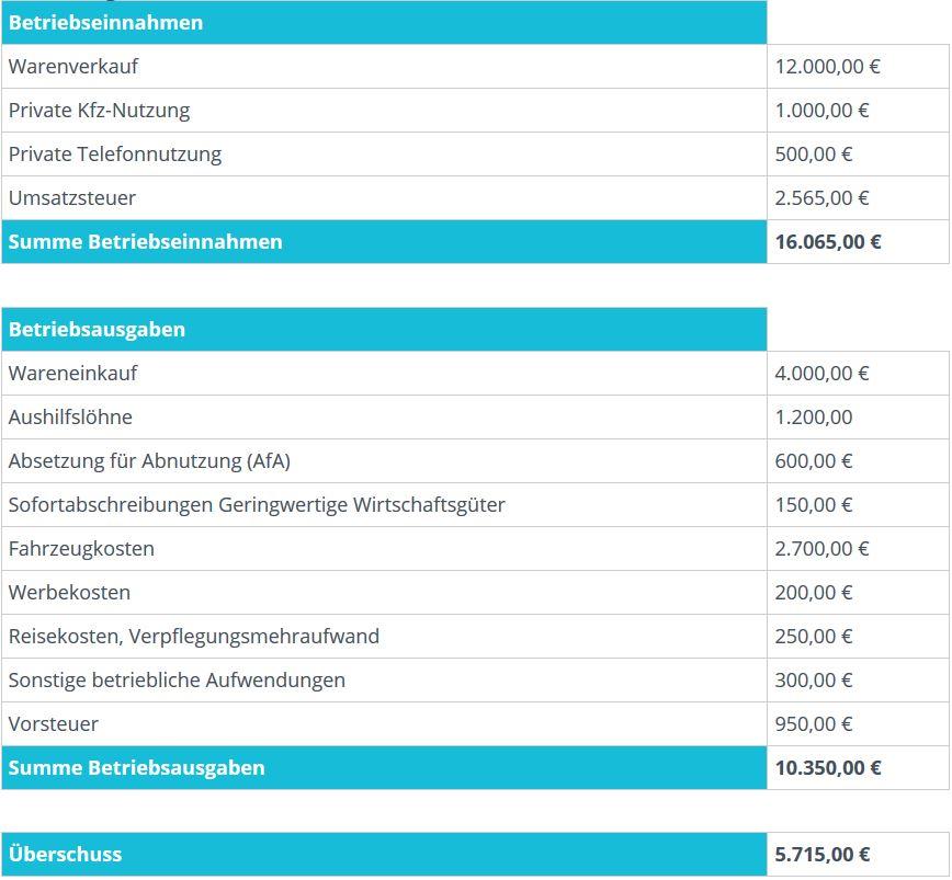 gliederung der formlosen einnahmenberschussrechnung - Einnahmenuberschussrechnung Beispiel