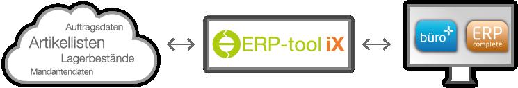 ERP-Tool Schema von Systemhaus Hampe | microtech.de