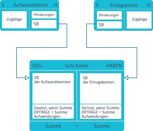 Grafik von Gewinn- und Verlustrchnung | microtech.de
