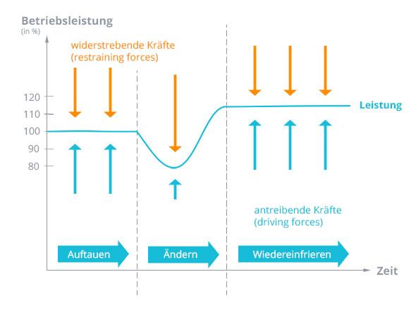 Grafik 3 Phasenmodell