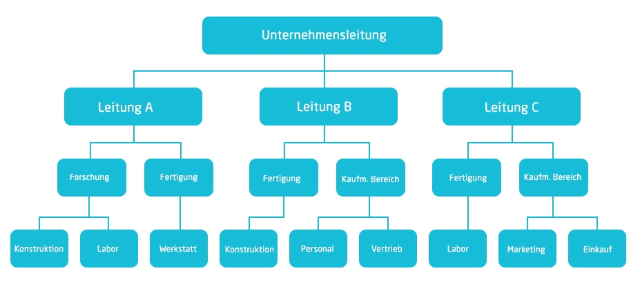 Grafik von einer Ablauforganisation   microtech.de