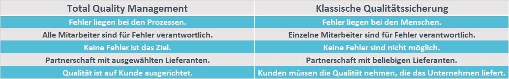 Grafik von Total Quality Management Vergleich | microtech.de