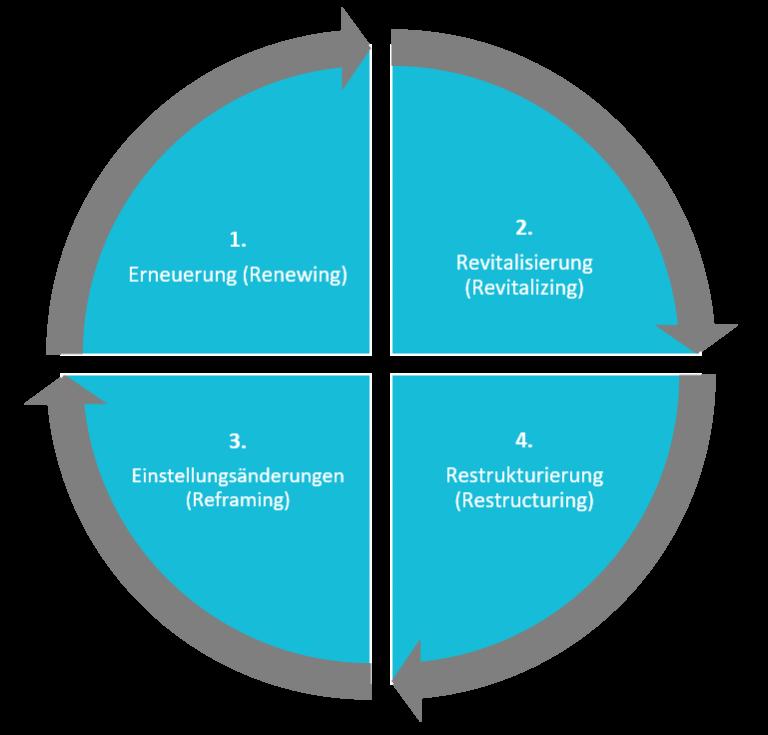 Grafik von Business Process Reengineering | microtech.de