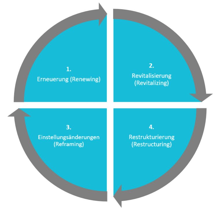 business process reengineering As it relates to information technology (it), bpr has its roots in a 1990 article by  michael hammer, published in the harvard business review in his article.