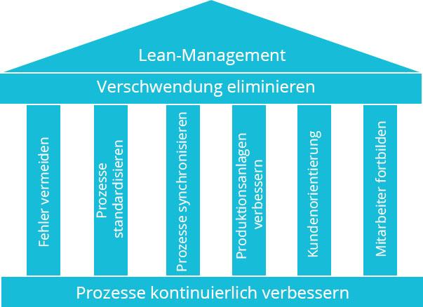 Grafik vom Aufbau Lean Management | microtech.de