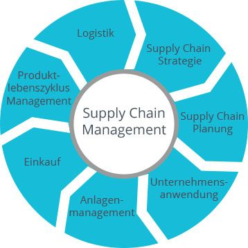 Grafik von Supply Chain Management Kreislauf | microtech.de