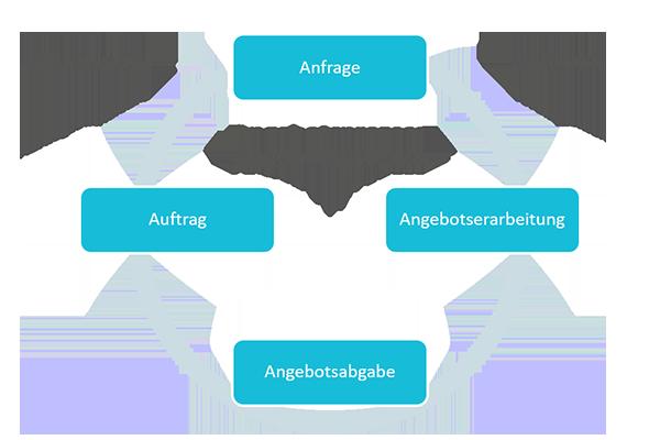 Angebot | Angebotsprozess Kreislauf | microtech.de