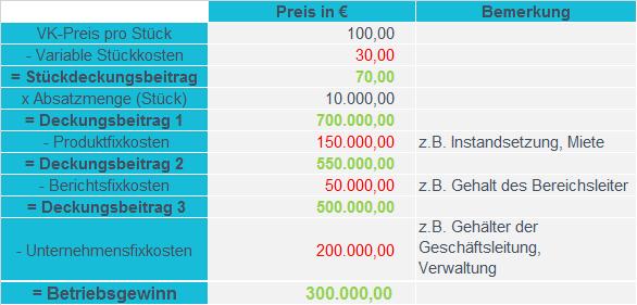 Beispel für den Deckungsbeitrag | microtech.de