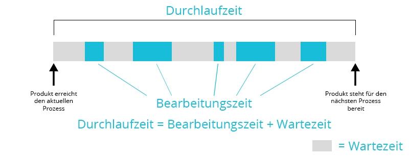 Durchlaufzeit | Zeitstrahl | microtech.de