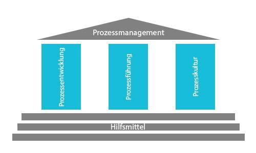Die Säulen des Prozessmanagement   microtech.de