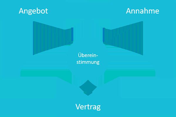 Zustandekommen eines Vertrages | microtech.de