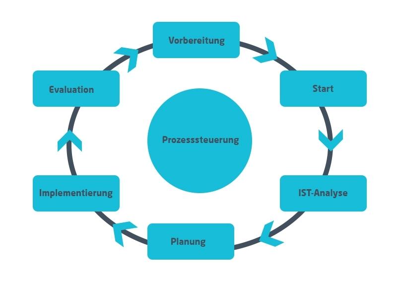 Prozesssteuerung | Kreislauf der Prozessteuerung | microtech.de