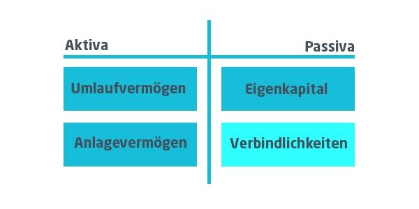 Bilanzposition | microtech.de
