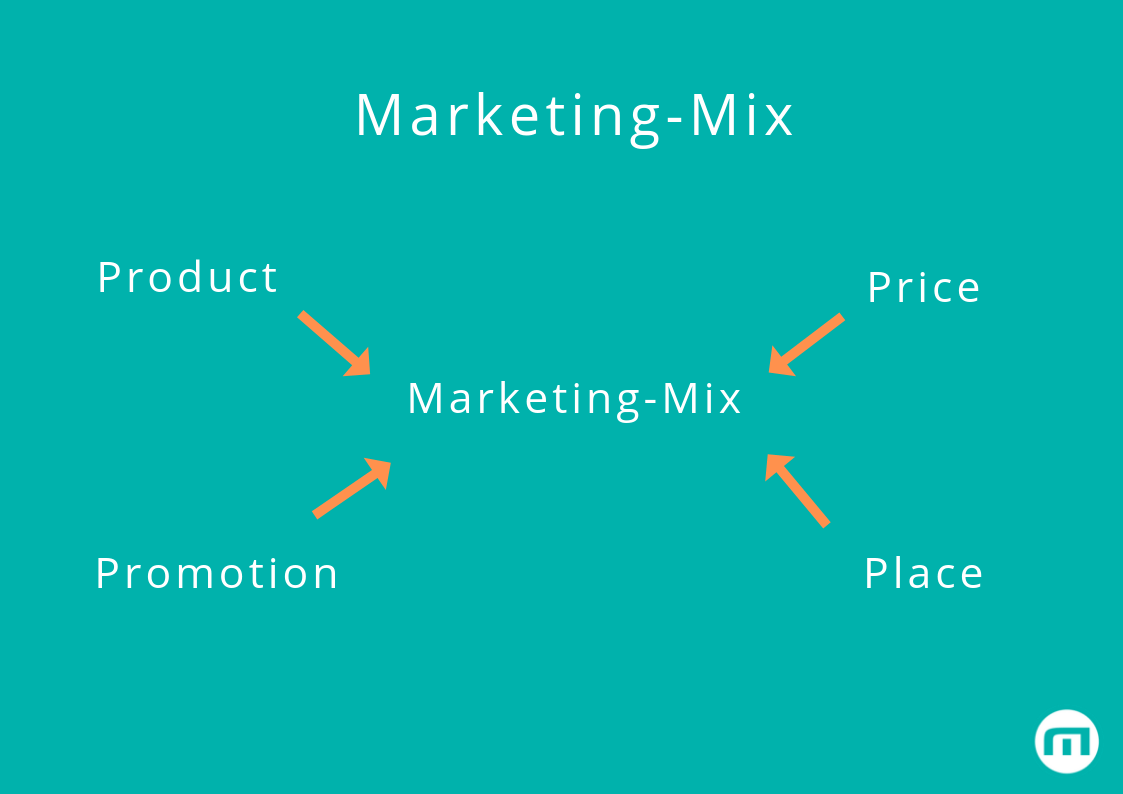 Marketing-Mix - Die 4Ps