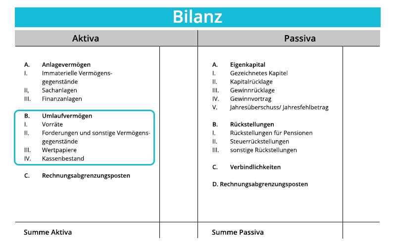 Umlaufvermögen Bilanz | microtech.de
