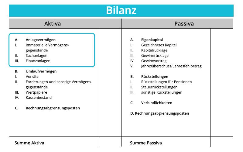 Anlagevermögen | Grafische Darstellung von Anlagevermögen | microtech.de