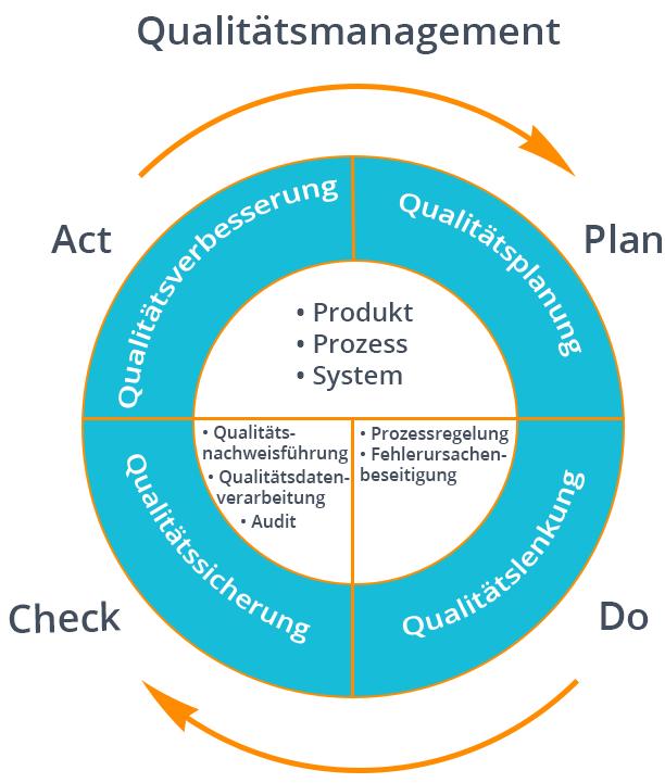 Qualitätsmanagement | Grafische Darstellung des Qualitätsmanagment | microtech.de