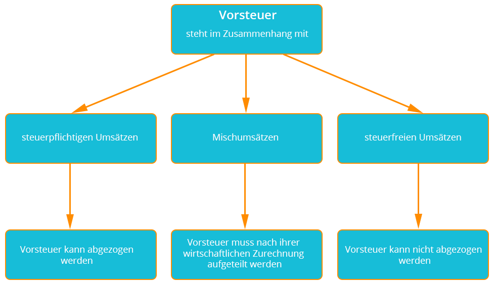 Die Vorsteueraufteilung   microtech