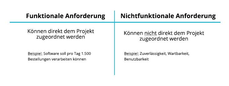 Anforderungsanalyse | Arten der Anforderung | microtech.de