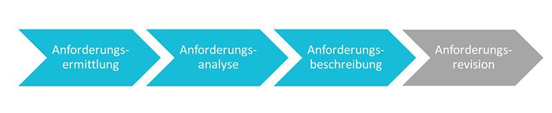 Anforderungsanalyse | Phasen der Anforderungsanalyse | microtech.de