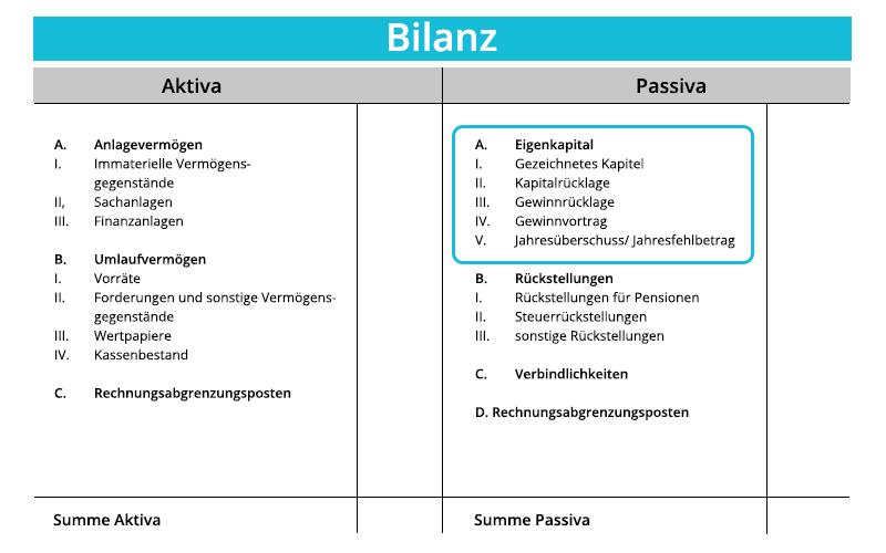 Eigenkapital   Position in der Bilanz   microtech.de