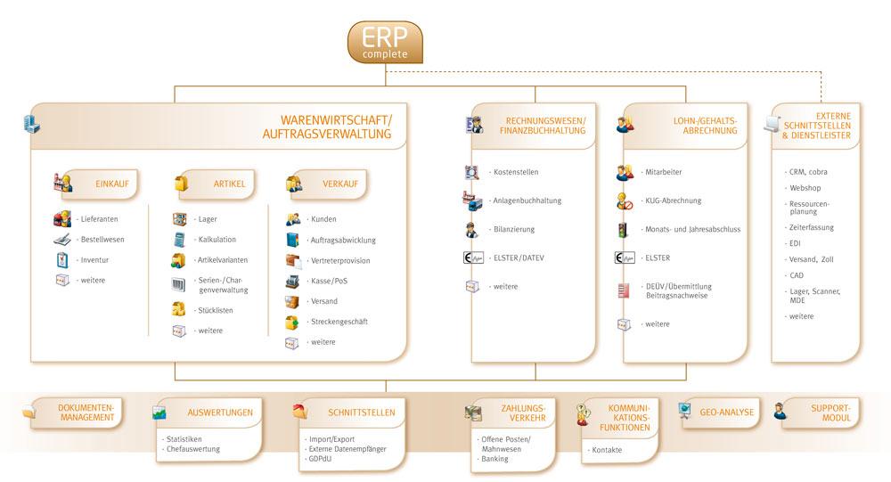 erp-complete-anwendungsbereiche