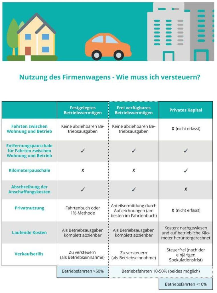 Nutzung des Firmenwagens - Wie muss ich versteuern?