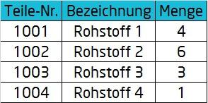 Stückliste | Darstellung einer Mengenstückliste | microtech.de