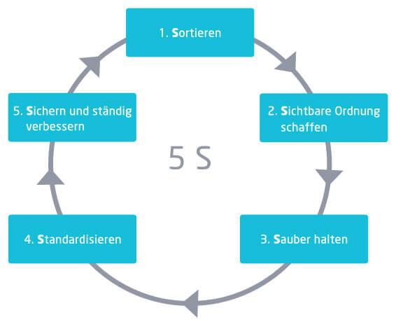 Kreislauf der 5S-Methode