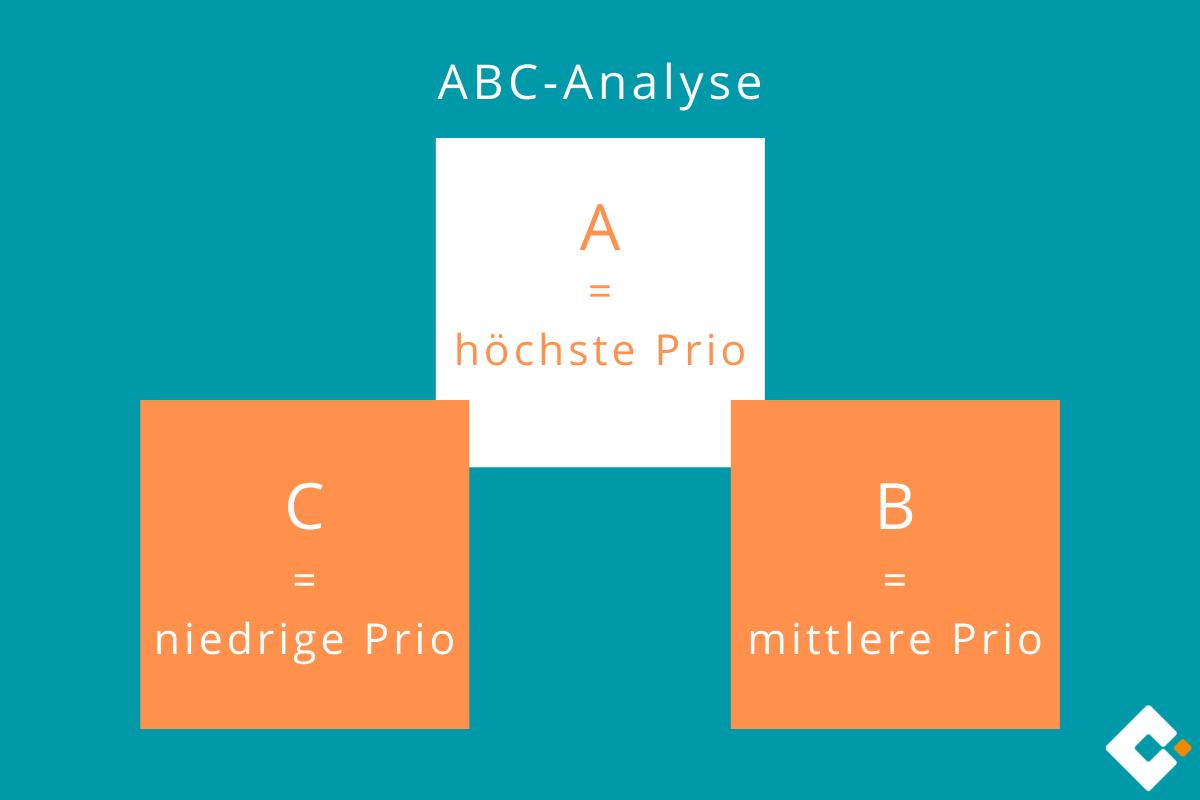 Grafik von ABC-Analyse | microtech.de