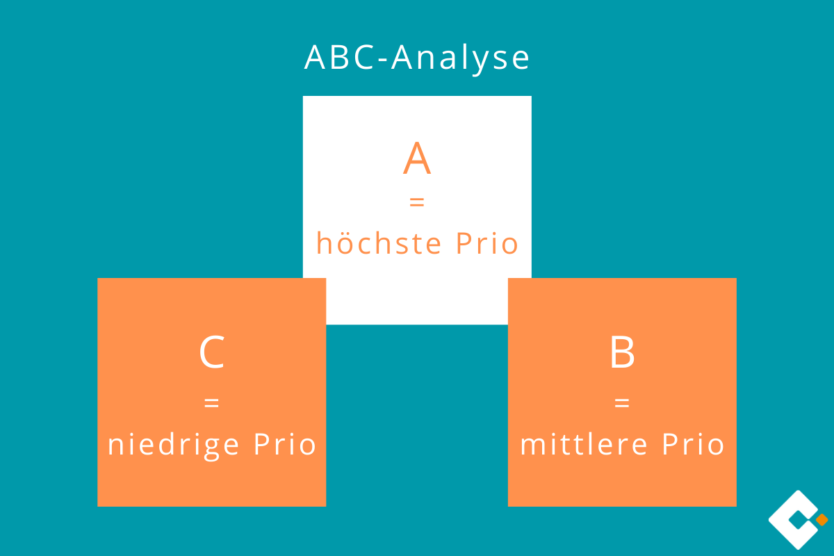 Grafik von ABC-Analyse | microtech.de