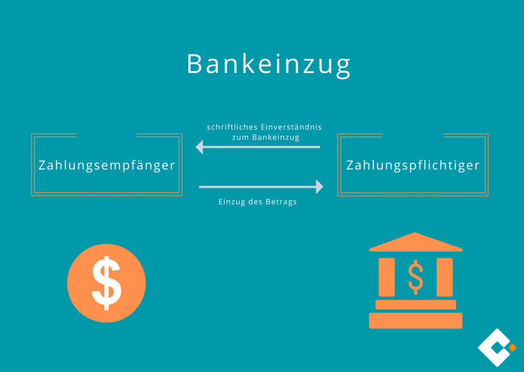 Bankeinzug - Wie funktioniert der Bankeinzug?