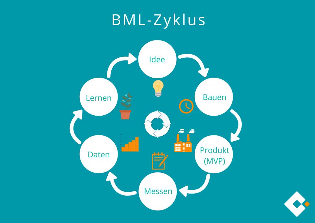 Lean Start-up - BML-Zyklus: Build-Measure-Learn-Zyklus
