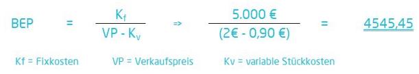 Berechnung des Break Even Points | microtech.de