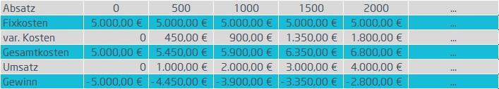 Tabelle zur Berechnung des Break-Even-Points