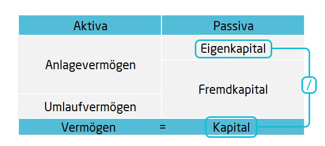 Eigenkapitalquote Bilanzkennzahlen | microtech.de