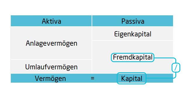 Fremdkapitalquote Bilanzkennzahlen | microtech.de