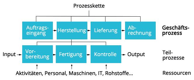 Workflow |Geschäftsprozess im Überblick | microtech.de