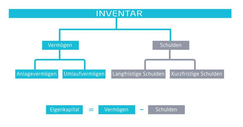 Aufteilung des Inventars in Vermögen und Schulden | microtech.de