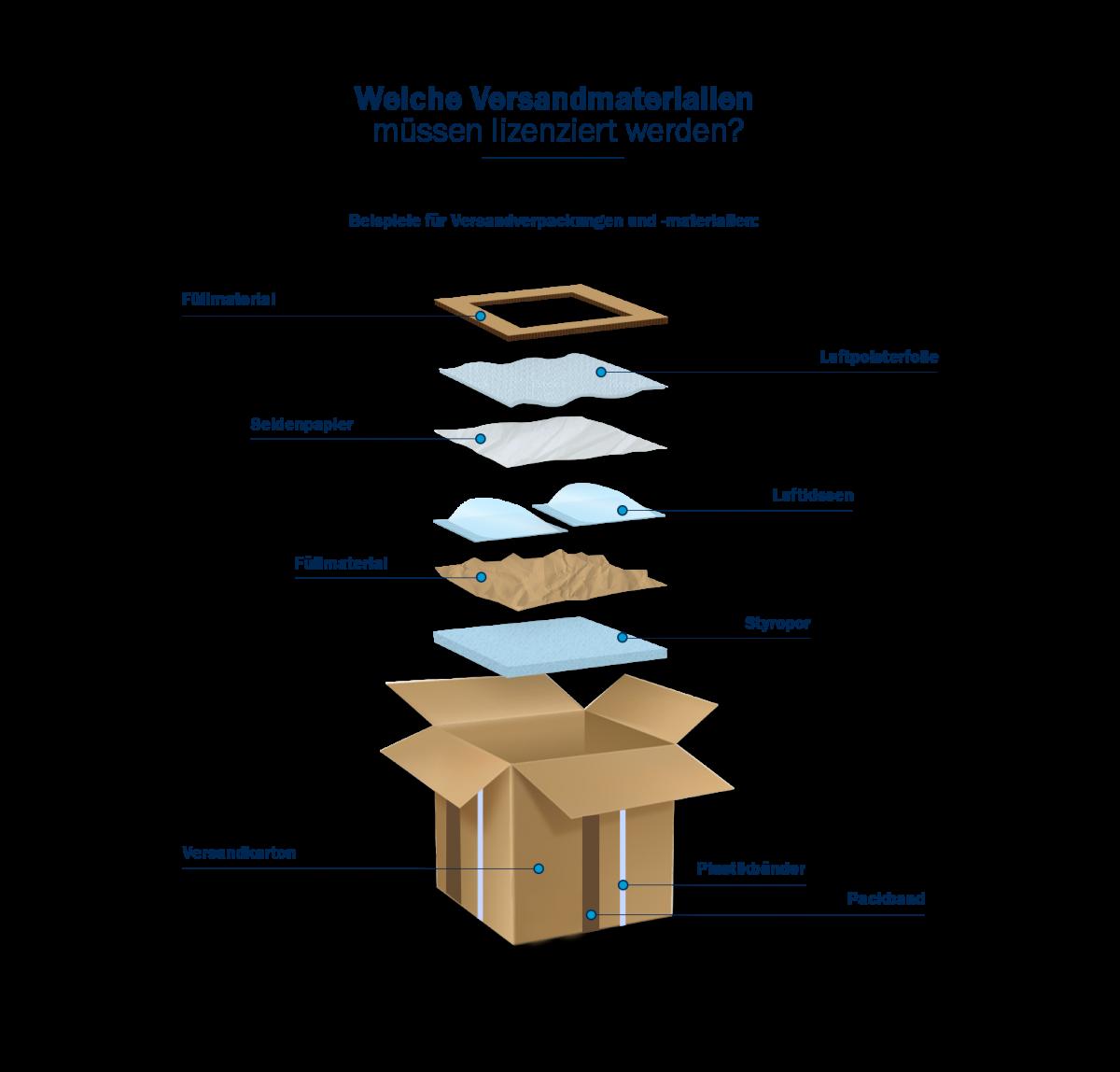 Welche Versandmaterialien müssen durch VerpackG lizenziert werden?