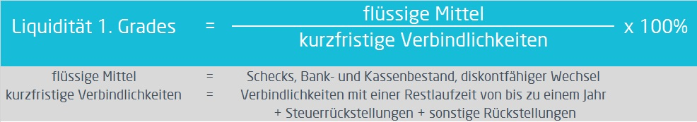 Liquidität | Berechnung der Liquidität 1. Grades | microtech.de