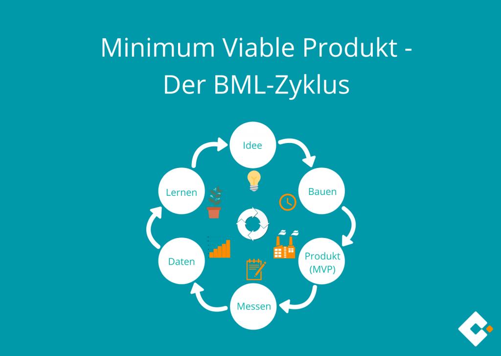 Minimum Viable Product - BML-Zyklus