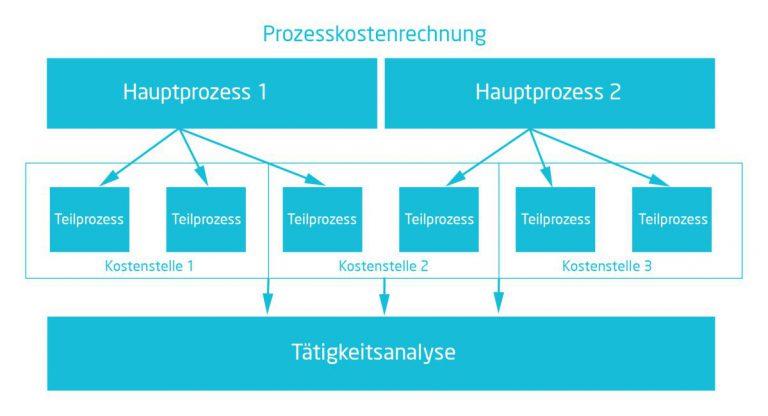 Proszesskostenrechnung | Darstellung der Prozesskostenrechnung | microtech.de