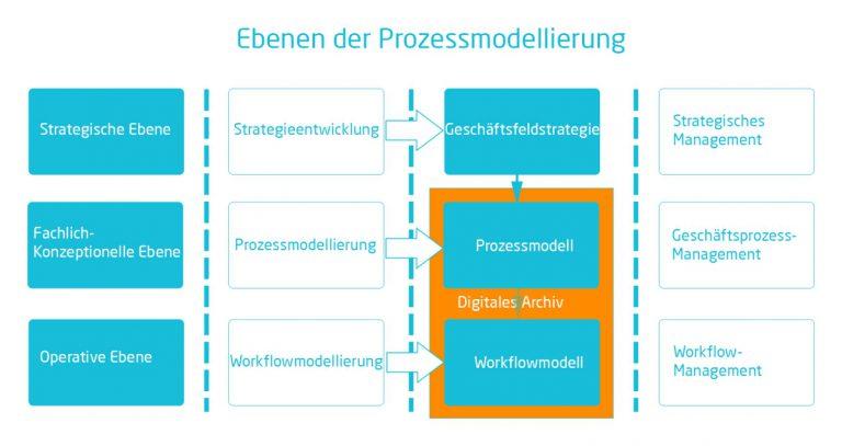 Prozessmodellierung | Ebenen der Prozessmodellierung | microtech.de