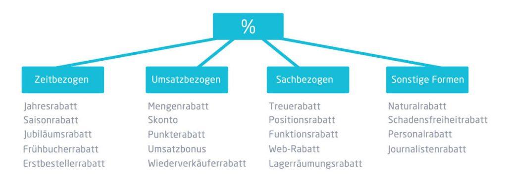 Grafik von Rabattformen unterteilt nach zeitbezogen, umsatzbezogen, sachbezogen und sonstiges   microtech.de