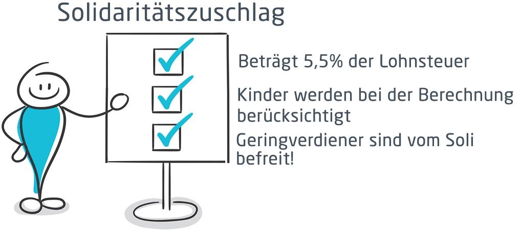 Grafik von Solidaritätszuschlag | microtech.de