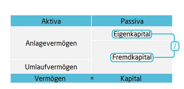 Statistischer Verschuldungsgrad Bilanzkennzahlen | microtech.de