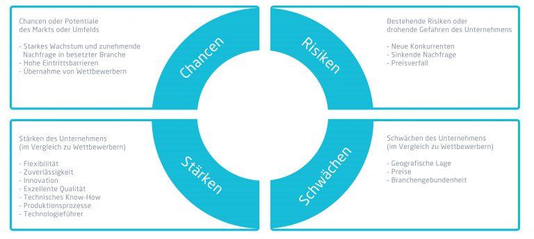 Grafik von SWOT Analyse Aufteilung | microtech.de
